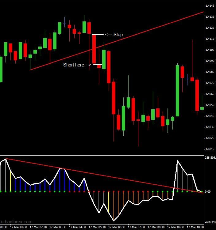 Cci Divergence Breakout Strategy His Strategy Uses Hidden