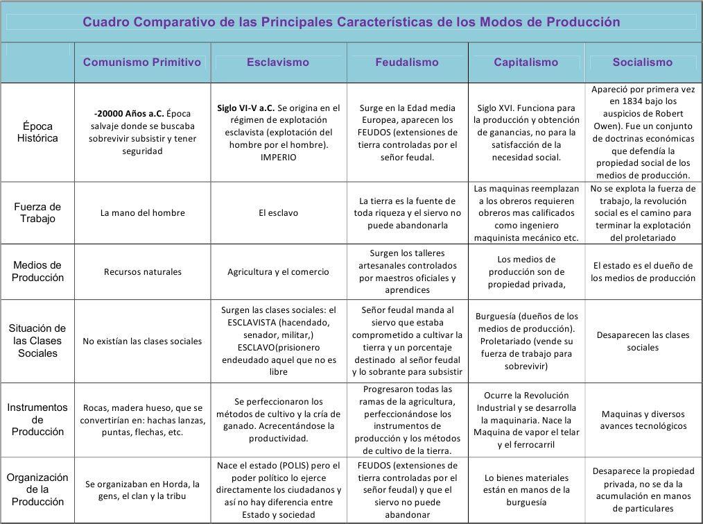 Cuadro Comparativo De Las Principales Características De Los Modos De Producción Economia Politica Ideas De Colegio Libros Para Jovenes