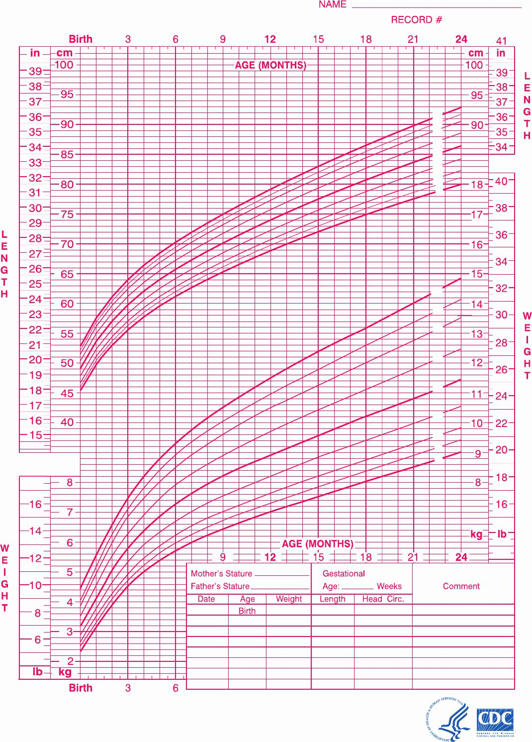 Baby Girl Growth Chart New Download Baby Girl Growth Chart For Birth To 24 Months For Baby Girl Growth Chart Growth Chart Pediatric Growth Chart