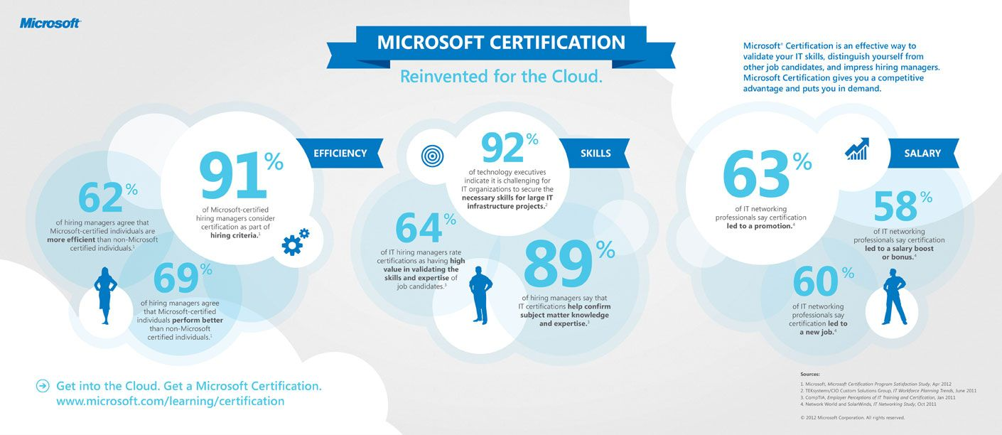 Microsoft Introduces Mcse And Mcsd Certification Program For The