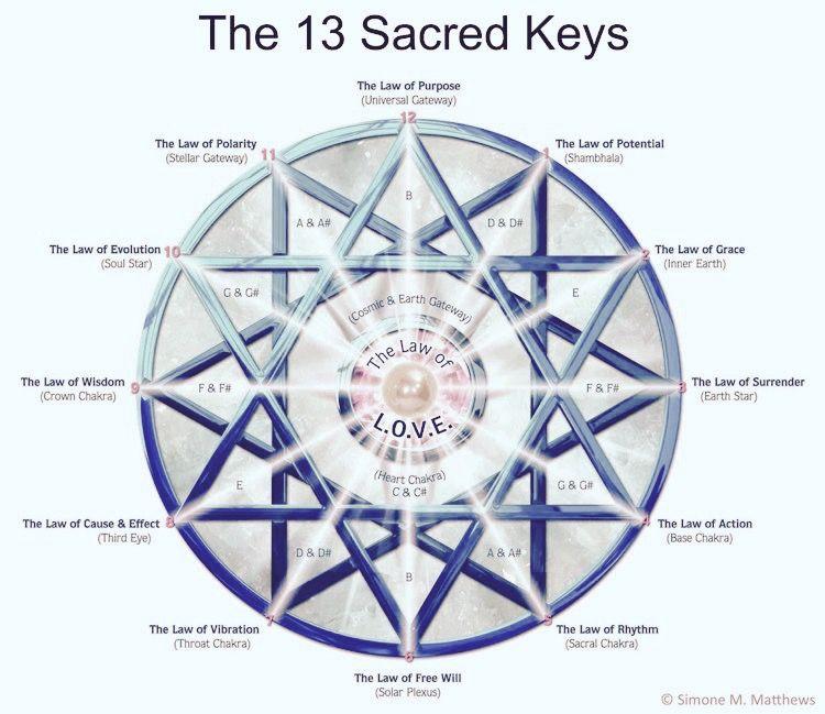 4d4ad47c4e714 The 13 Sacred Keys Chakras