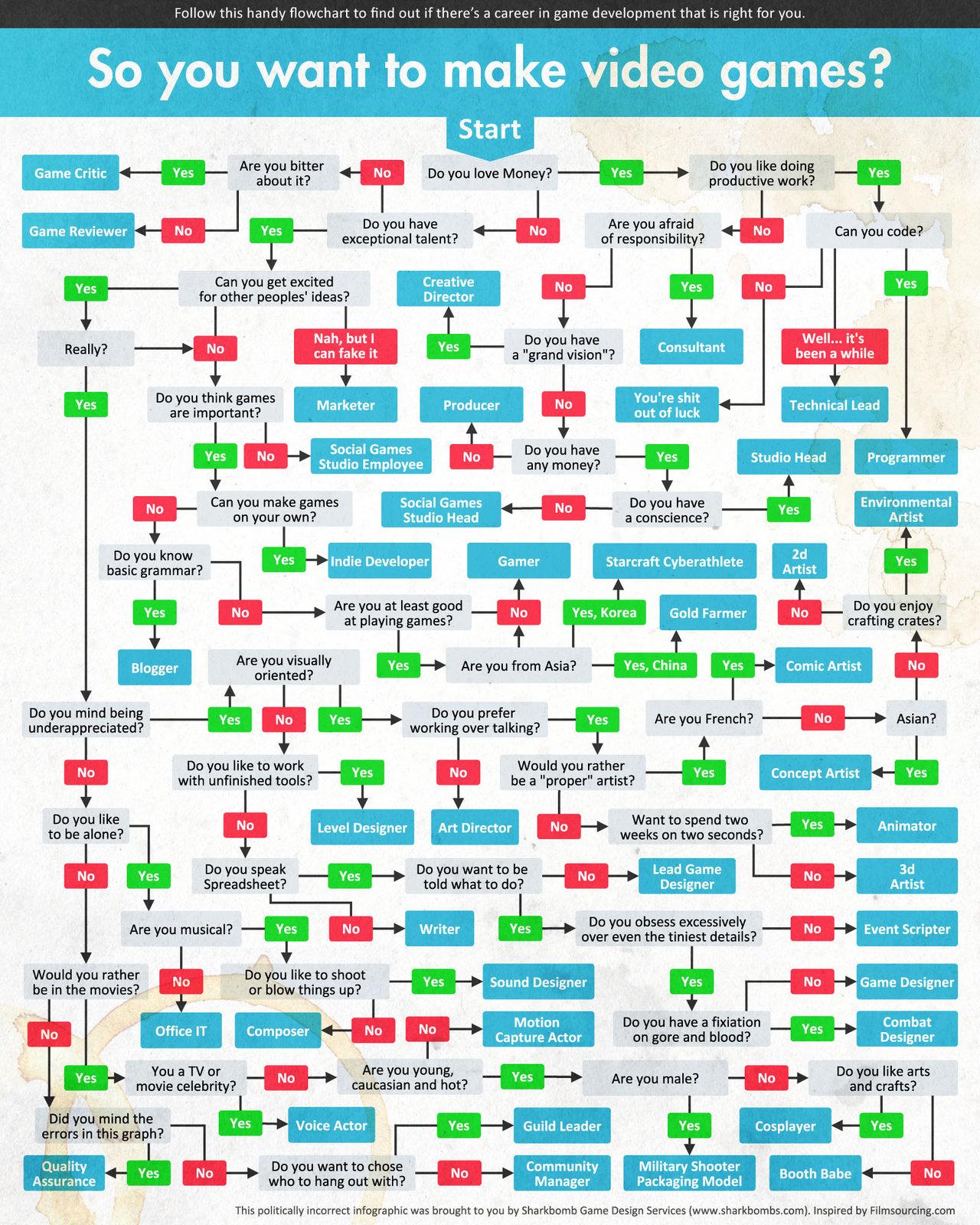 You wanna make videogames, huh? | Amazing ideas | Pinterest ...