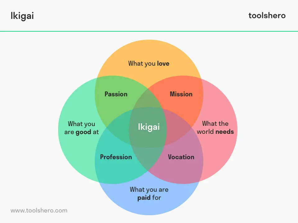 What Is Ikigai Definition Meaning Diagram Ikigai Template Toolshero How To Be A Happy Person Life Purpose What Makes You Happy
