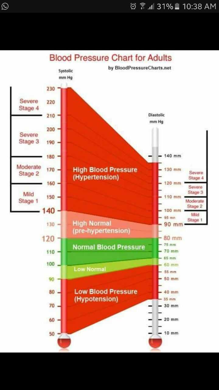 High blood pressure more blood pressure chart blood pressure blood pressure chart nvjuhfo Image collections