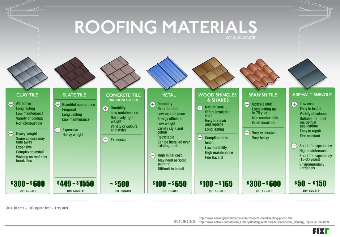 Roofing Materials At A Glance Roofing In Florida