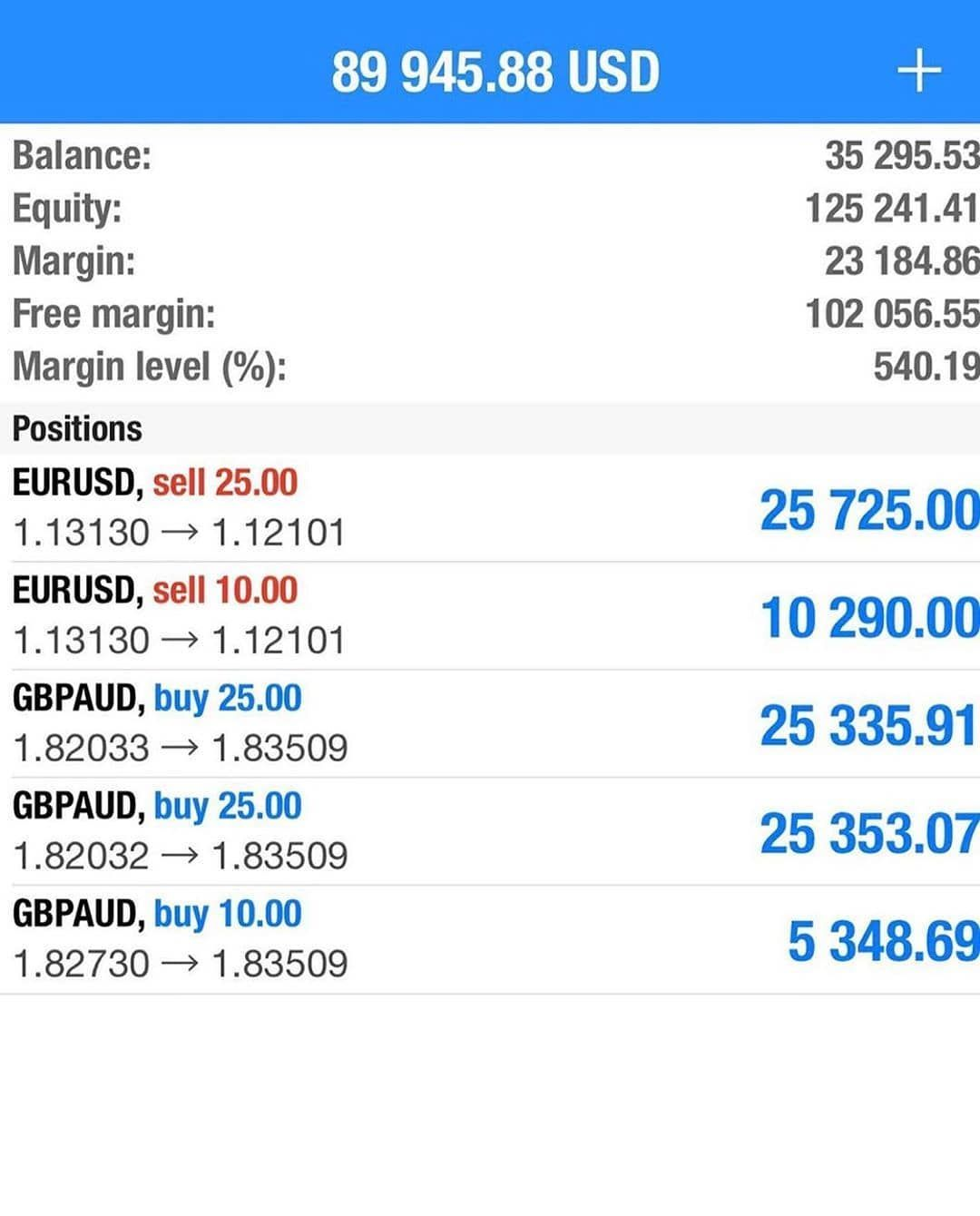 Pin By Shay On Forextrading