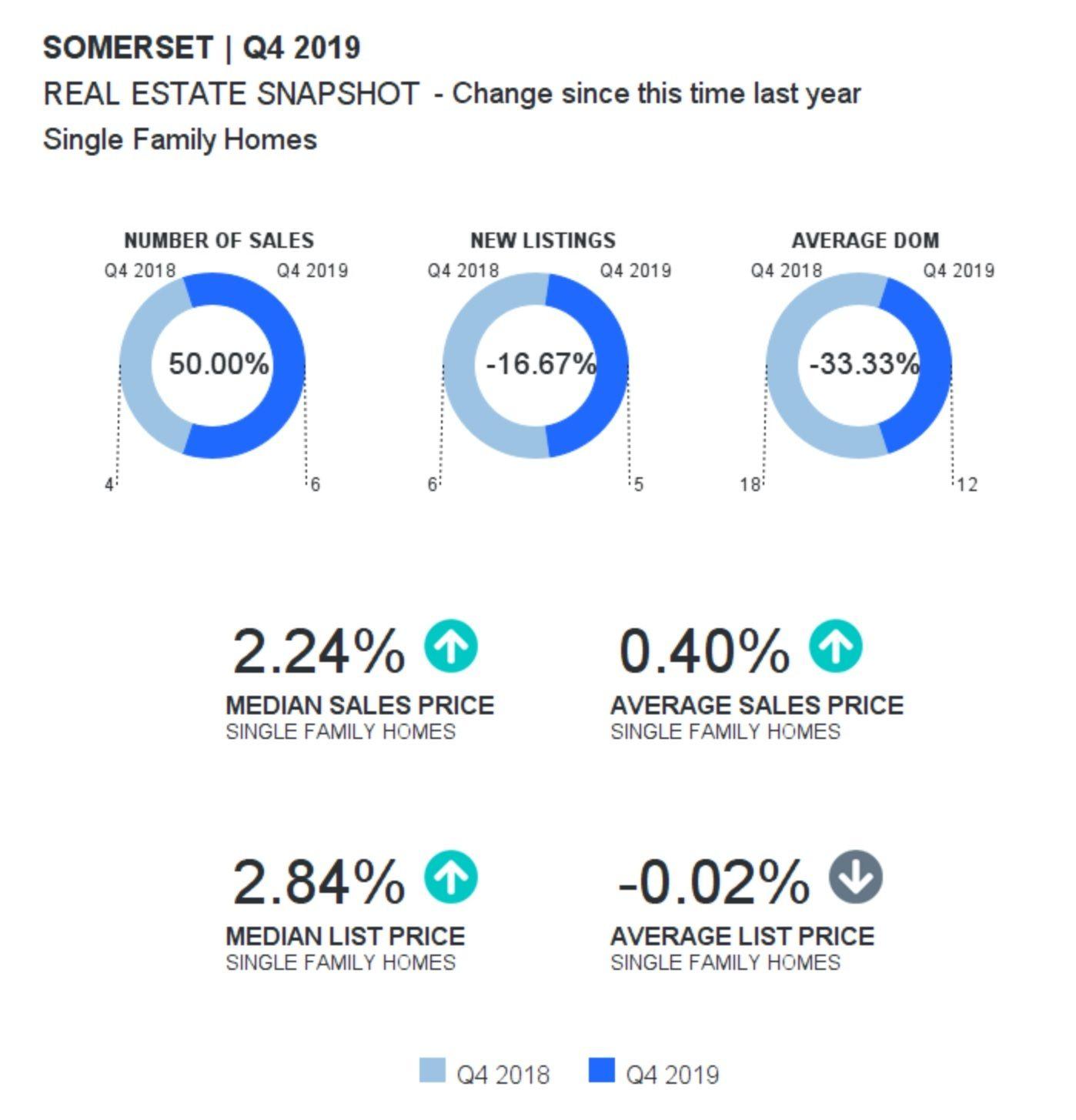 Somerset In Waxhaw Real Estate Report Quarter 4 2019 In 2020 Waxhaw Real Estate Estates