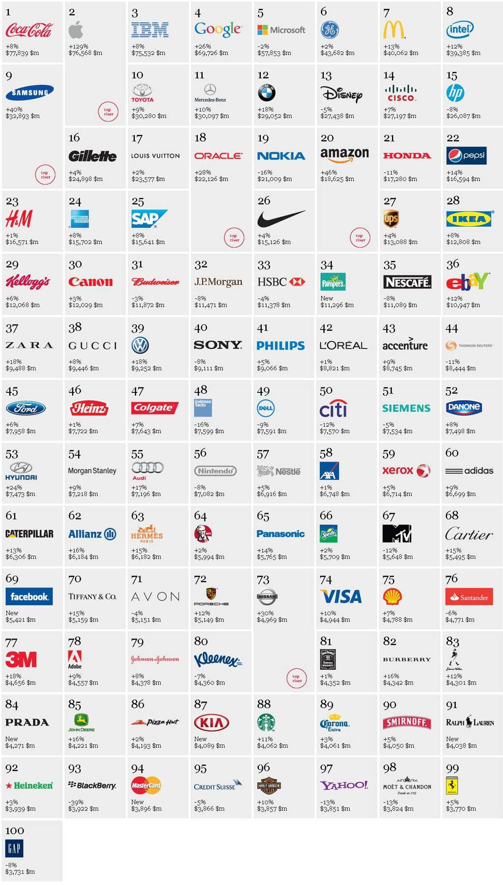 Top 100 Best Brands in the World! Top brands logo