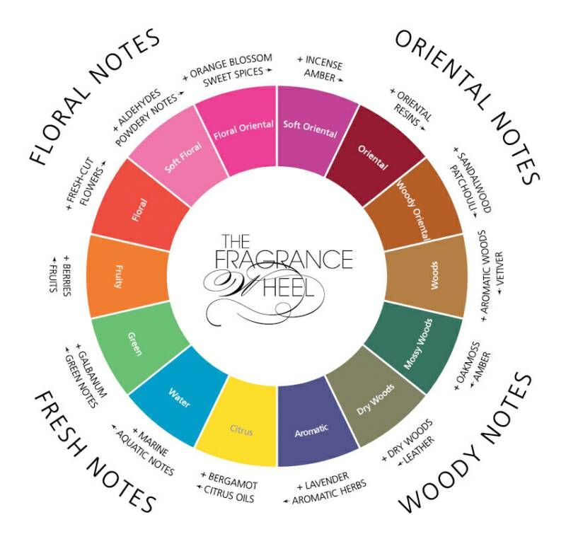 Your guide to the fragrance categories as they relate to essential oils: http://biosourcenaturals.com/blog/2015/01/guide-perfume-scents/  essential oils and fragrance
