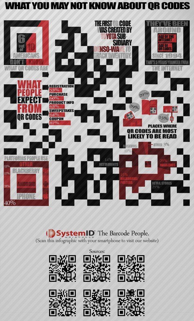 Todo lo que debes de saber sobre los códigos QR #infografia