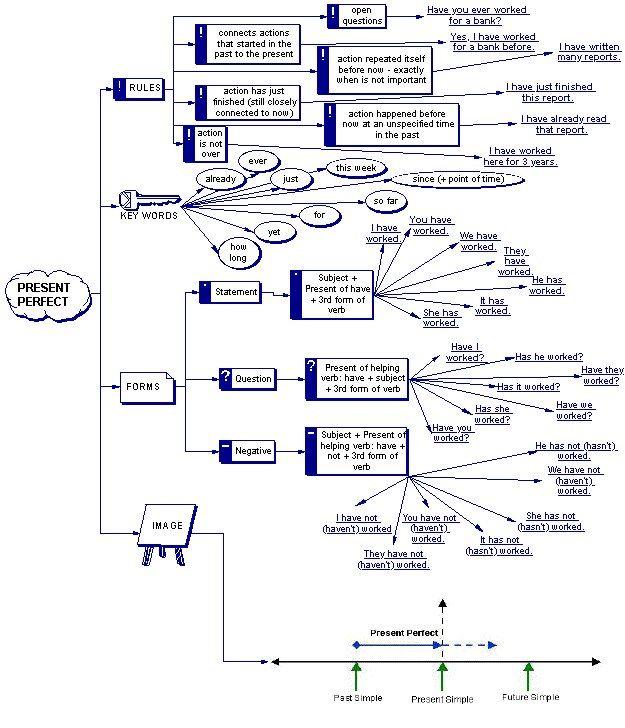 Presentperfect flow chart tenses verbs grammar elt esol presentperfect flow chart tenses verbs grammar elt ccuart Images