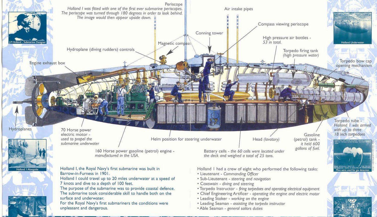 steampunk submarine schematic of the uss holland circa 1900 [ 1600 x 923 Pixel ]