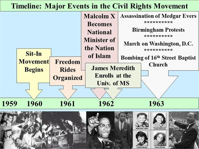 civil rights movement of the 50s Black civil rights movement - the success of the civil rights movement in the 1950's.