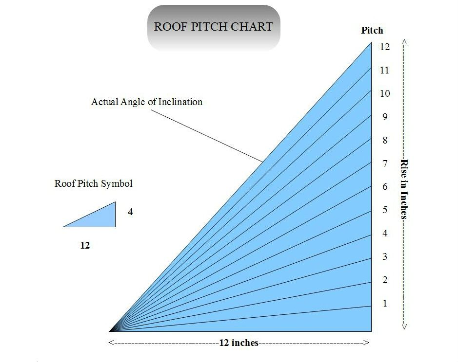 Roof Pitch Factor Pitched roof, Gutter sizes, Roof