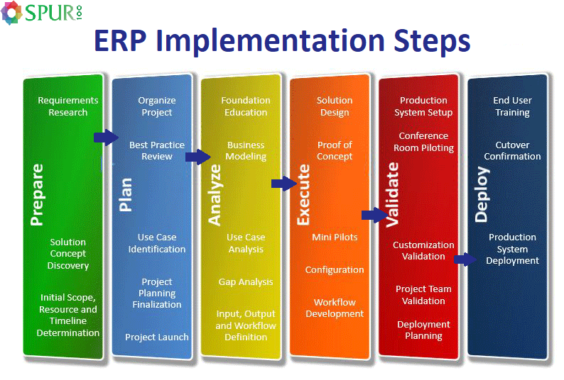 Erp Implementation Steps By Spur Erp Software Erpsoftware Business Software Growth Accounting Business Growth Strategies Erp System Growth Strategy