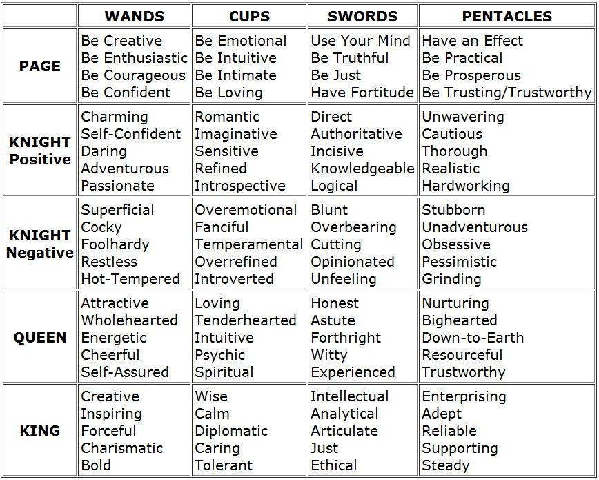 Tarot Card Meanings List | freesongs4u