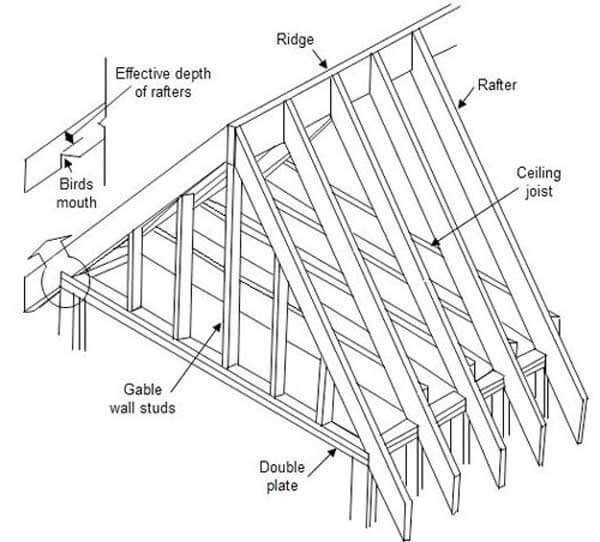Rafter Calculator Estimate Length And Cost To Replace Roof Rafters Gable Roof Wood Roof Structure Roof Truss Design
