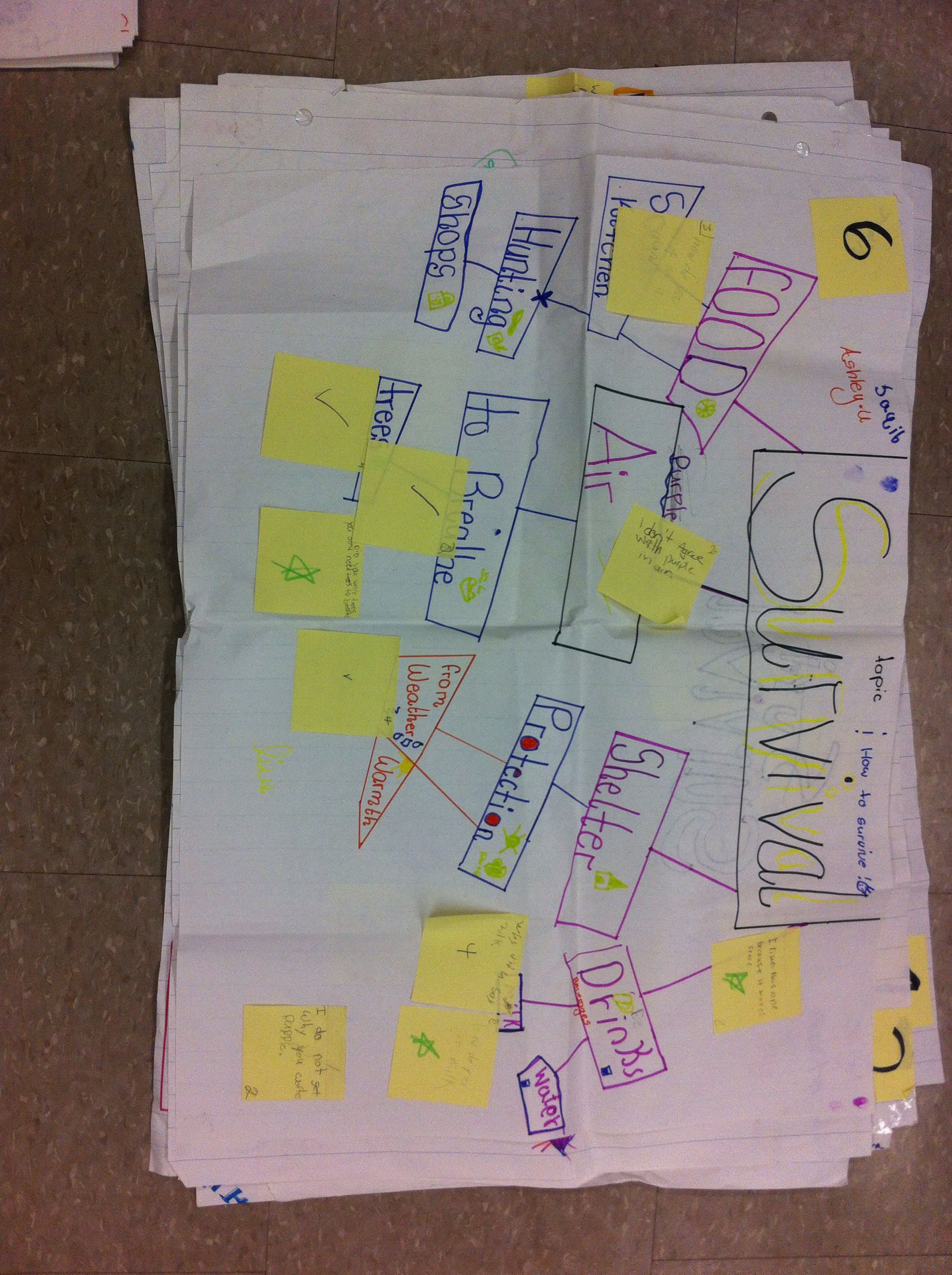 Concept Map On What We Need To Survive Habitats And