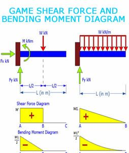 Game Shear Force And Bending Moment Diagram Civil Engineering