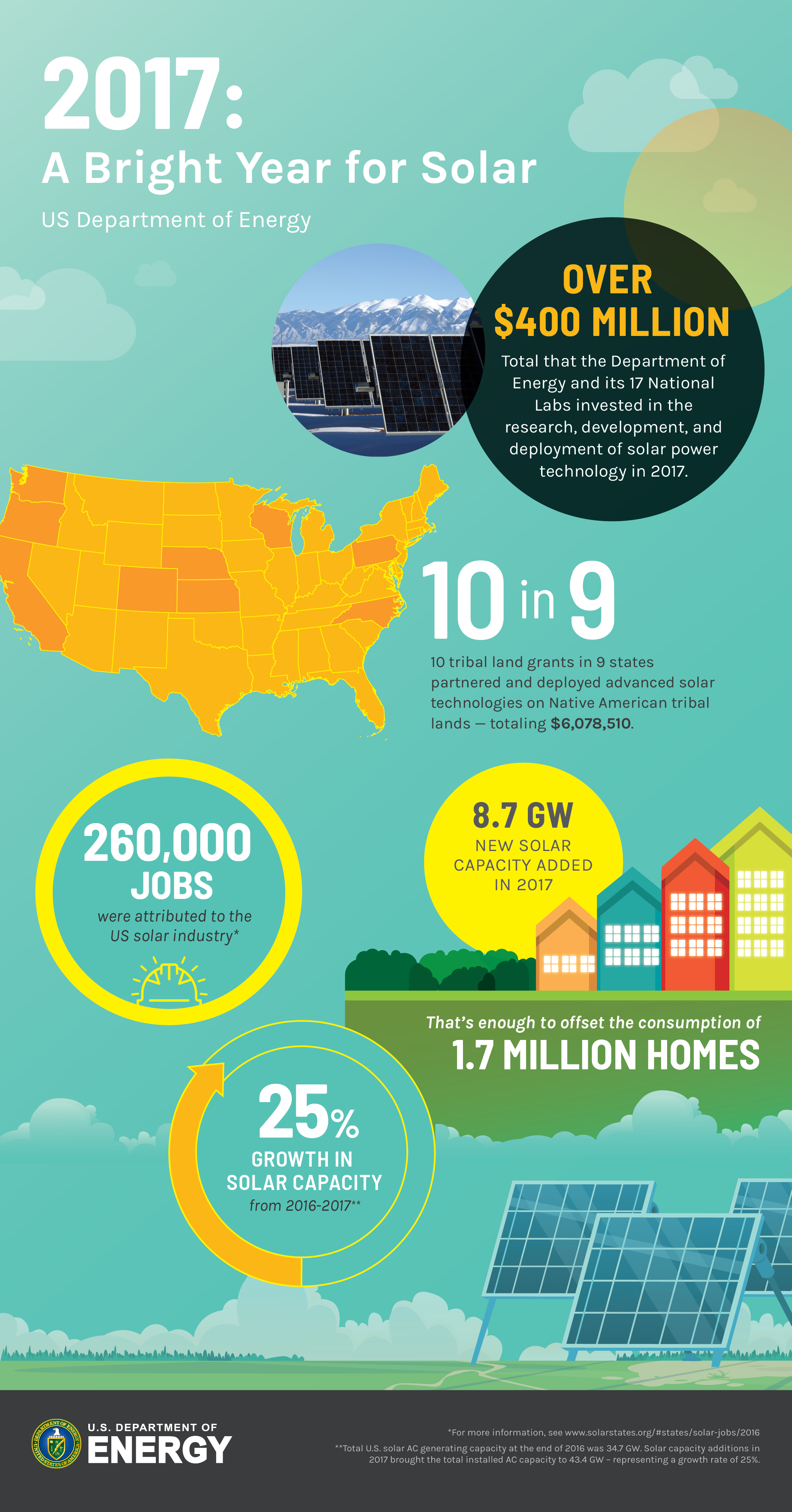 What Will It Take For Solar Energy To Become Our Primary Source Of Energy In 2020 Solar Solar Energy Energy Sources