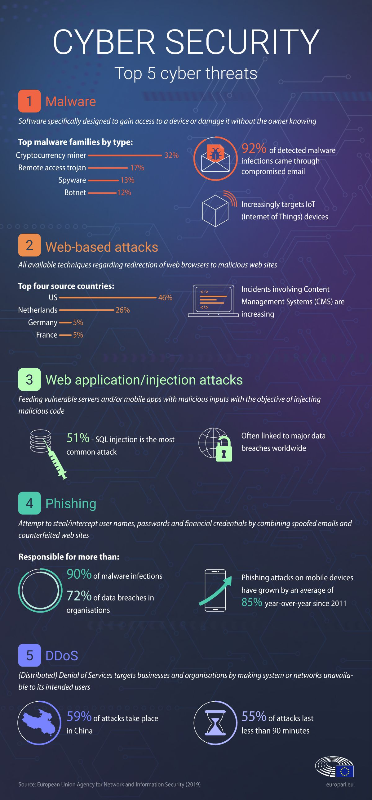 Top 5 Cyber Threats In 2018 According To The Eu S Agency For Network And Information Security In 2020 Cybersecurity Infographic Cyber Threat Cyber Security Technology