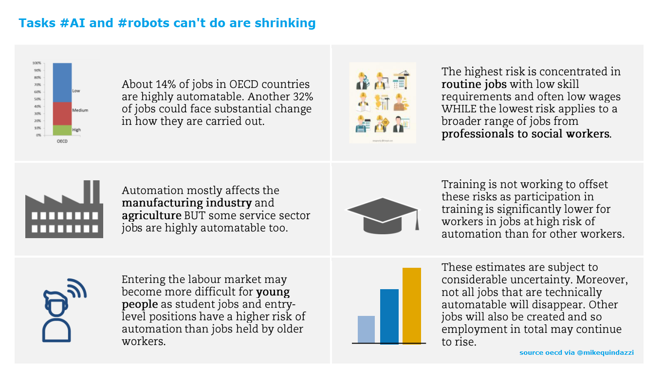 Just 1 In 7 Jobs May Be Lost To Automation Yet Ai Robotics Will Change Others Forever Oecd Via Mikequindazz Deep Learning Data Analytics Data Science