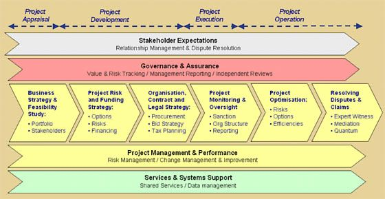 Capital Project Management | PROJECT ENGINEERING | Pinterest ...