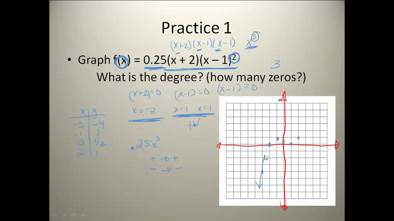 Analyzing Graphs Of Polynomial Functions Polynomial Functions Polynomials Graphing