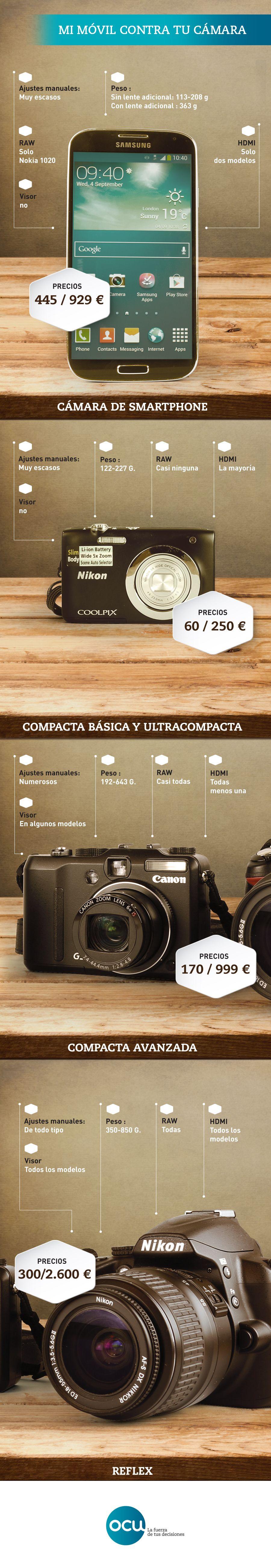 Pin De Ocu En Cachivaches Y Tecnofilia Camara De Fotos Camaras Digitales Cámaras