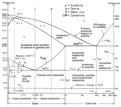 Fe fe3c equilibrium phase diagram fe fe3c equilibrium phase diagram ccuart Choice Image
