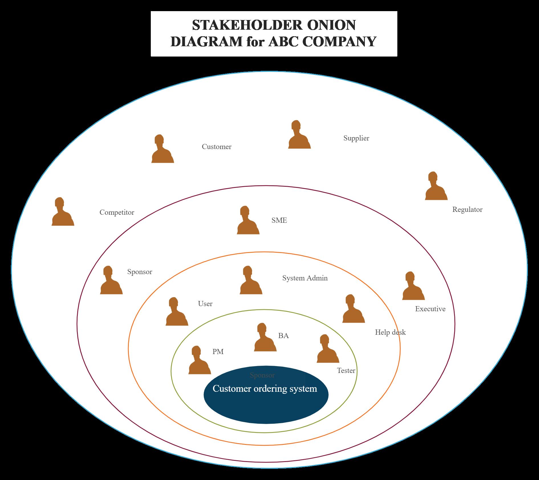 Demo Start In 2020 Process Flow Diagram Stakeholder Analysis Diagram