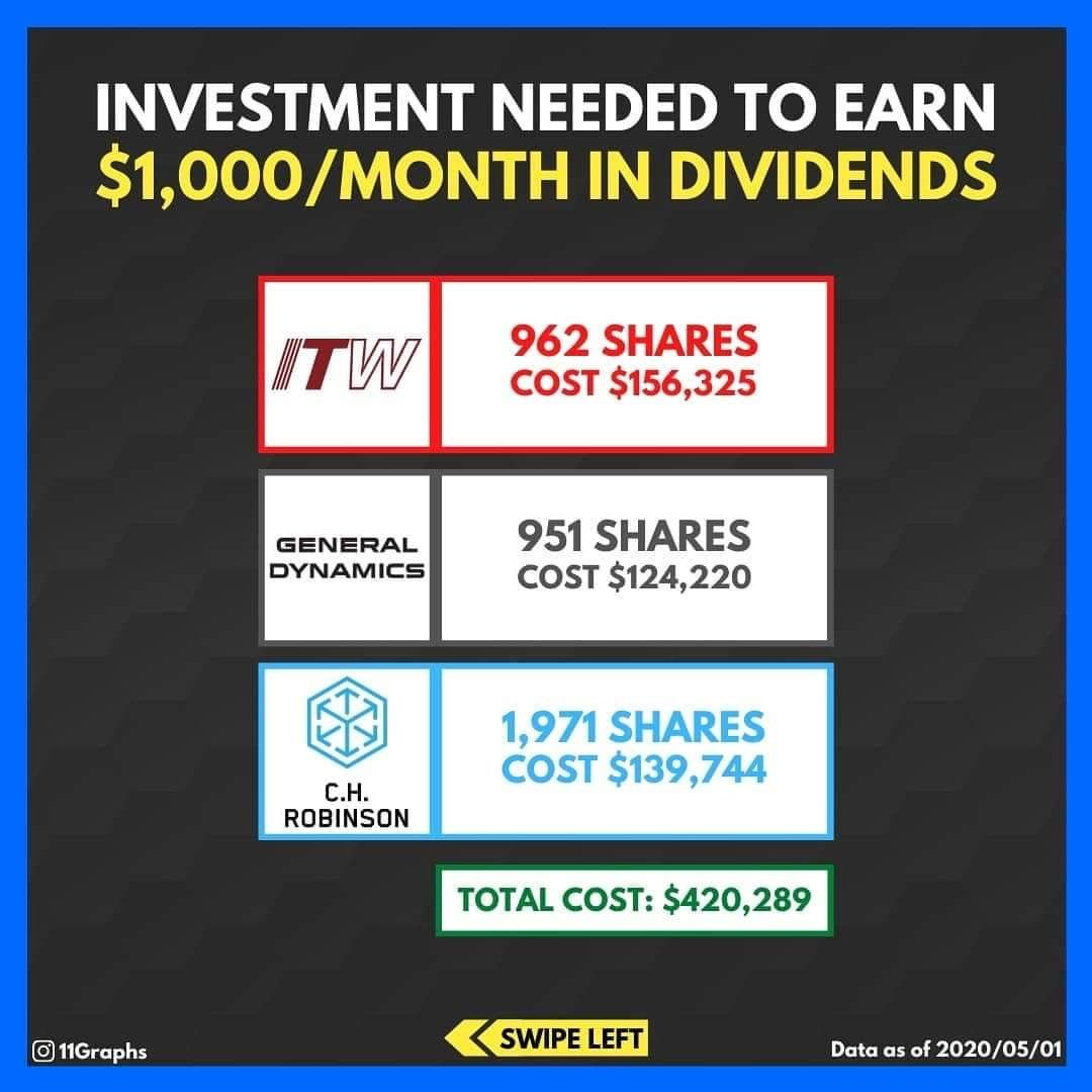 Investment Needed To Earn 1 000 Month In Dividends In 2020