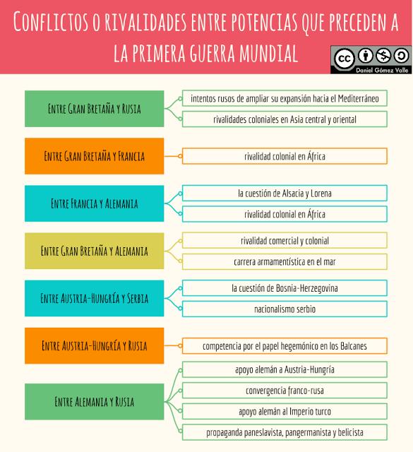 38 Ideas De Estudios Sociales Estudios Sociales Enseñanza De La Historia Historia Universal Contemporanea