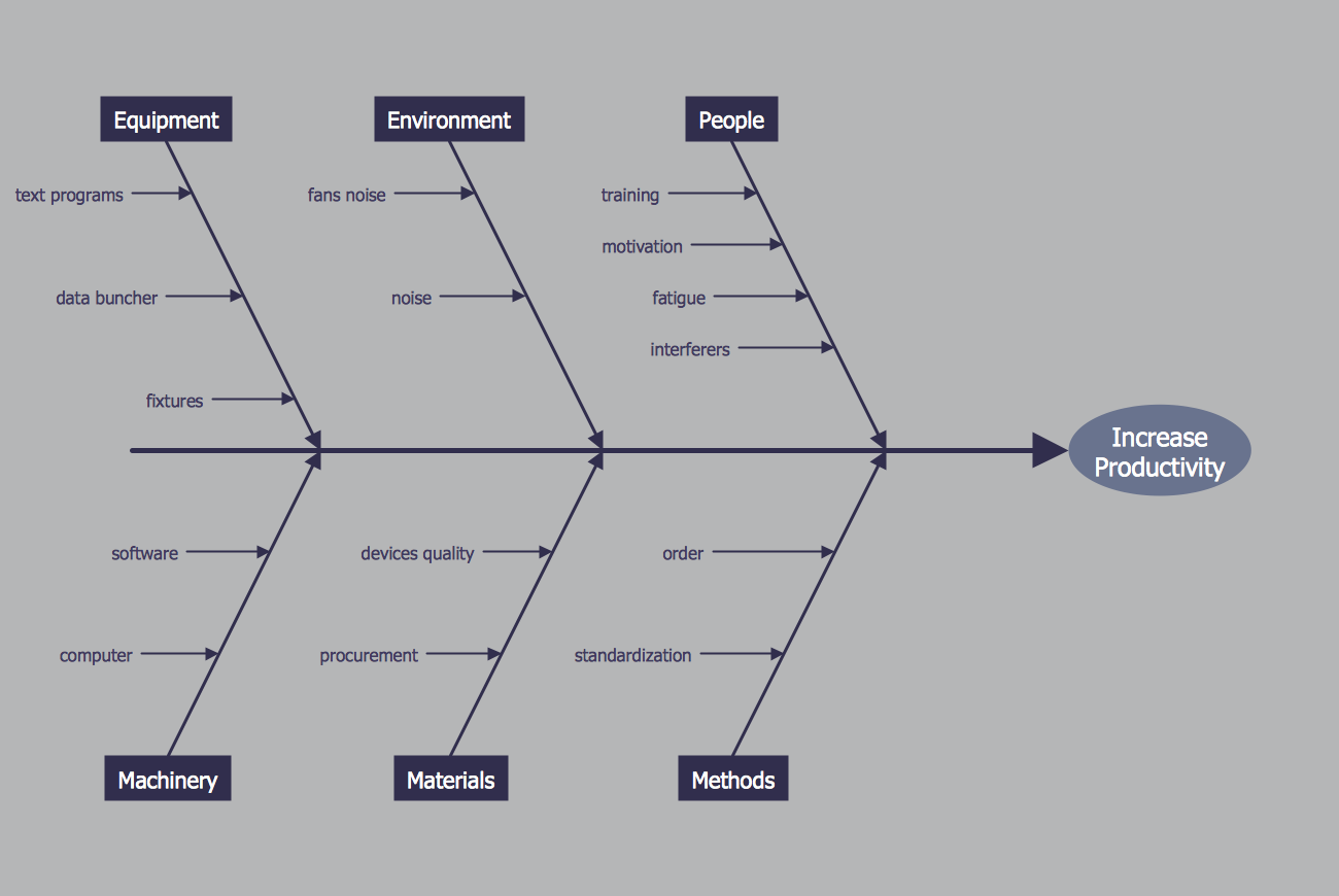 fishbone diagram increase in productivity - Fishbone Model Template
