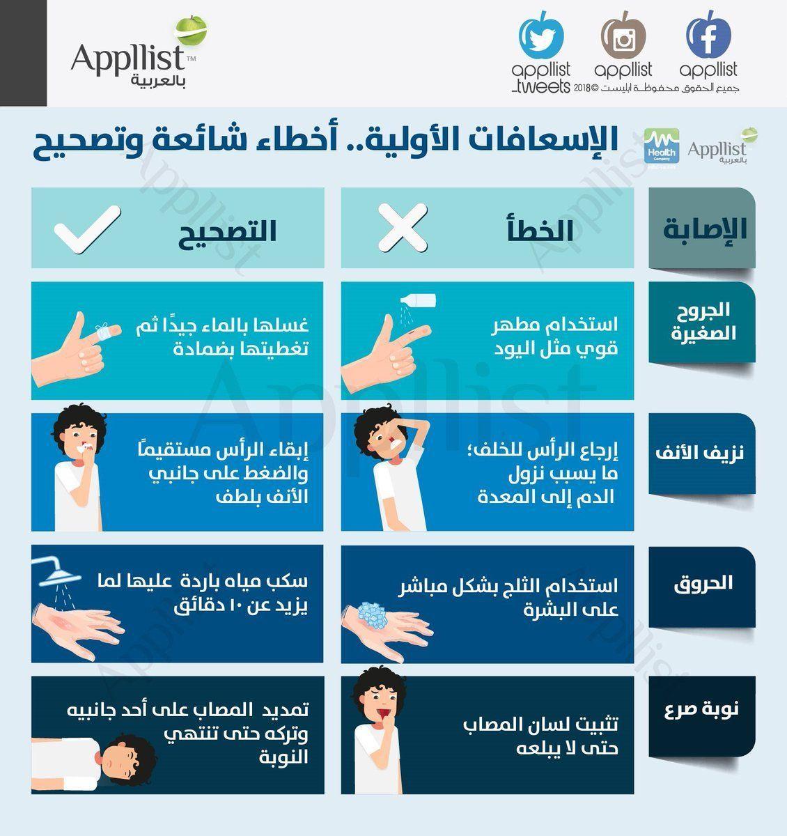 الاسعافات الاولية أخطاء وتصحيح Health Education Medical Education Health Advice