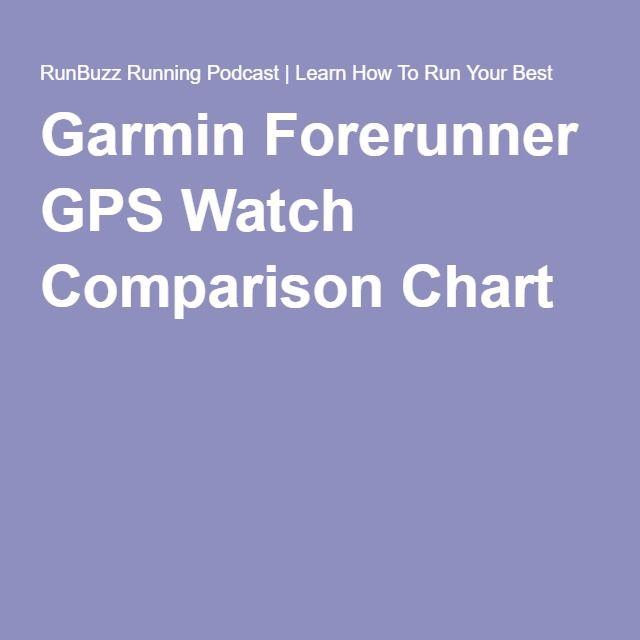 Garmin Forerunner Gps Watch Comparison Chart And Buyer S Guide Gps Watch Fitness Tracker Wearable Garmin
