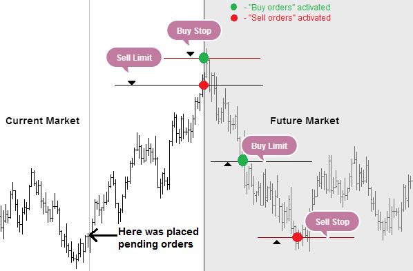 Types Of Forex Orders Forex And Binary Options From Profitf -