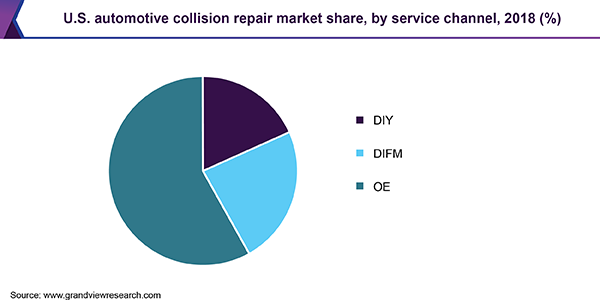 U S Automotive Collision Repair Market Worth 33 75 Billion By 2025 Collision Repair Repair Marketing