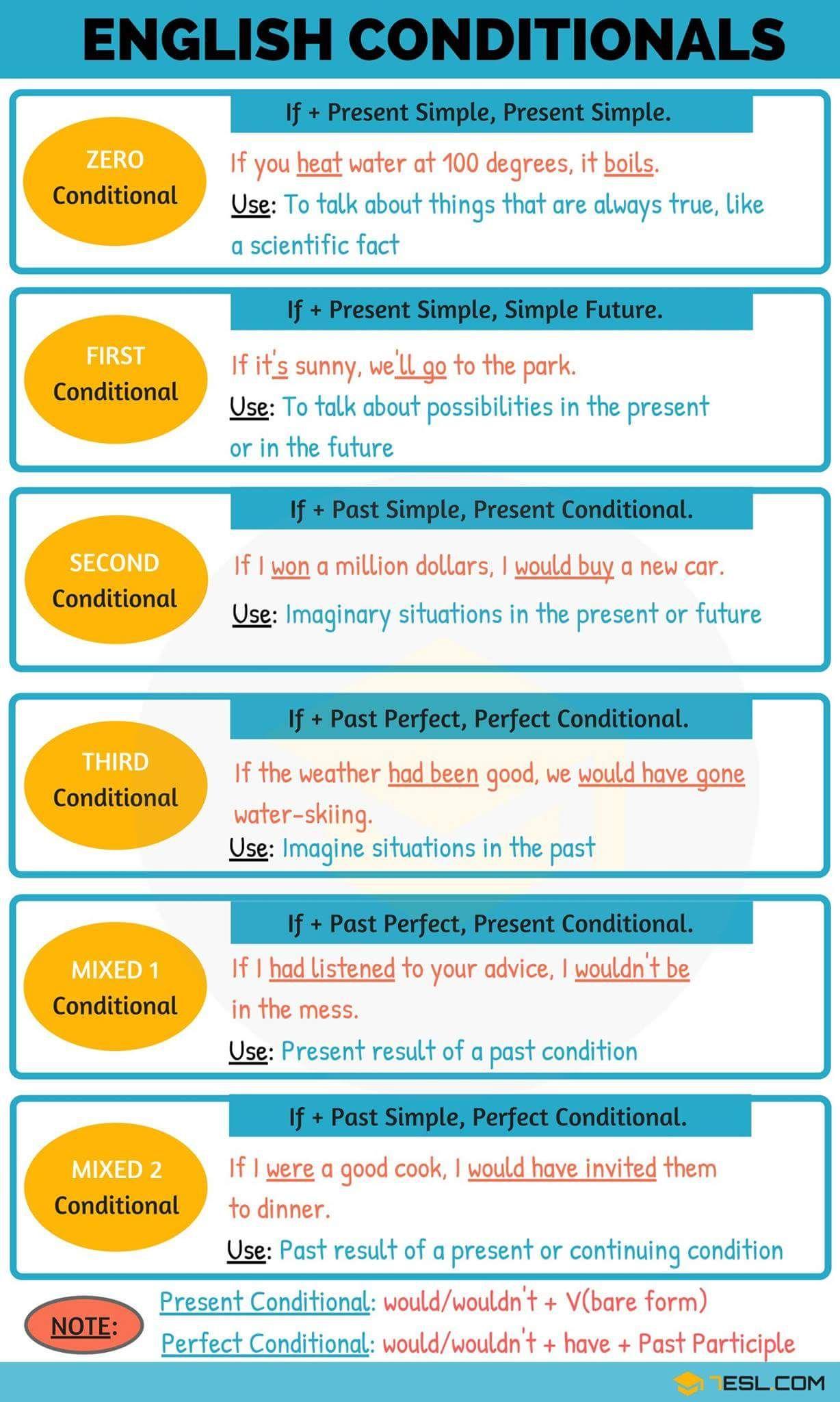 English Conditionals English Grammar 7esl Langues Idiomas