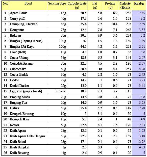 senarai jumlah kalori dalam makanan - Google Search | My ...