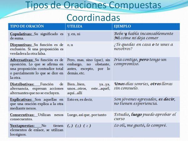 Entradas Sobre Oraciones Simples En Lectura Y Redacción Oraciones Simples Oraciones Complejas Oraciones