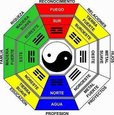 22 Ideas De I Ching Diseño Humano Feng Shui En Español Disenos De Unas