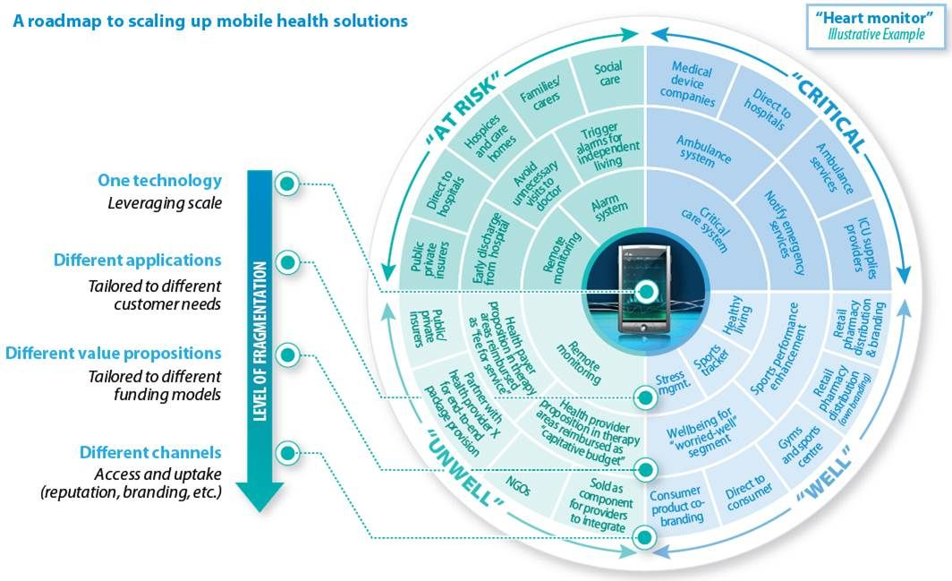 Value Propositions Tailored To Each Mobile Health Customer Segment