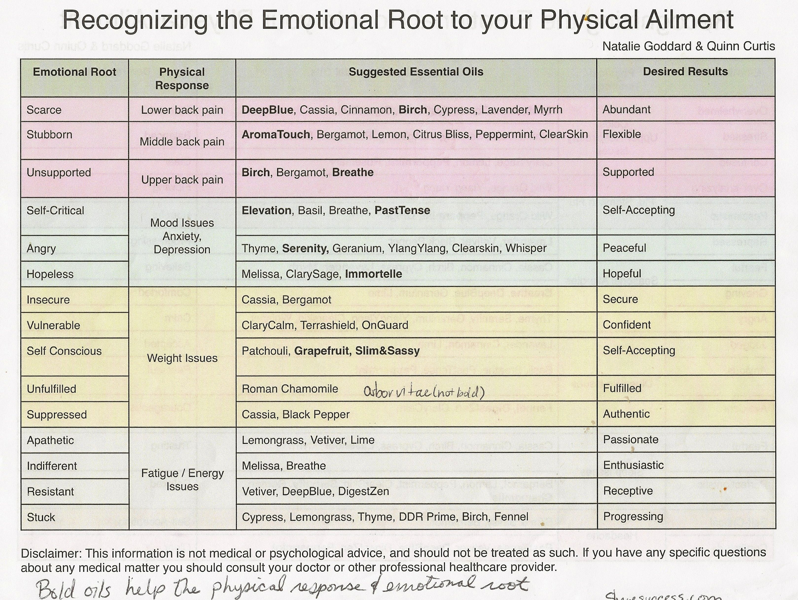 Emotional roots to physical ailment page 1 doterra oil blends emotional roots to physical ailment page 1 fandeluxe Images