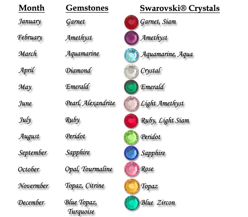 Monthly Birthstone Color Chart Rebellions