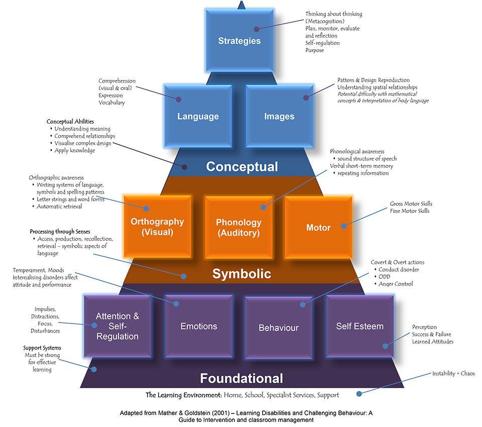 Interpretation Of Building Blocks Learning