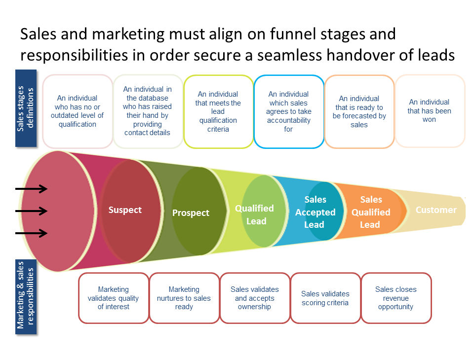 Sales And Marketing Must Align On Funnel Stages B2b
