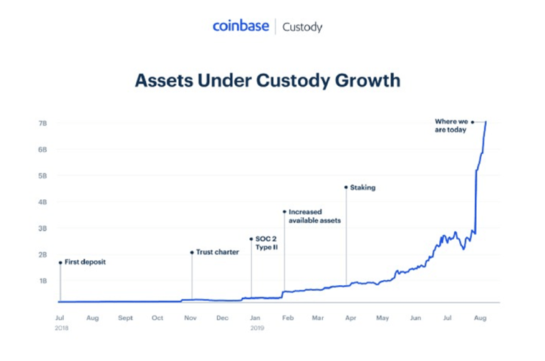 coinbase investment fund