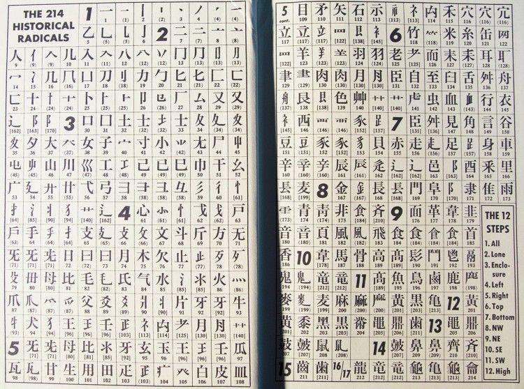 How To Find The Kanji Radical Learn Japanese Study Hard Korean Dissertation Sur Le Silence