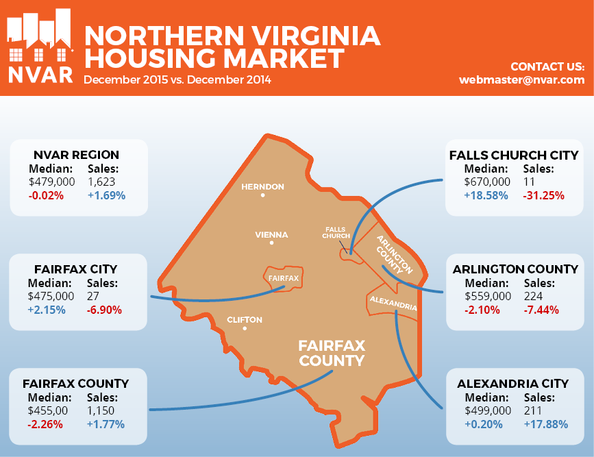 Did Northern Virginia housing just get cheaper? A little